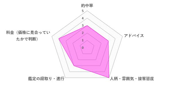 桔坂理聖先生の口コミ評価(3.6/5)