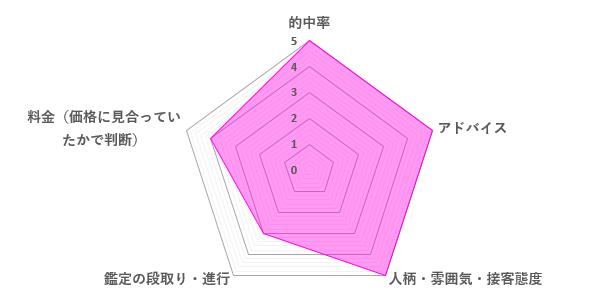 神道先生の口コミ評価(4.4/5)