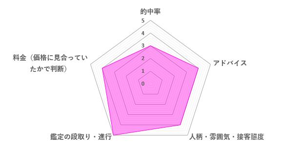 福茶先生の口コミ評価(4.0/5)