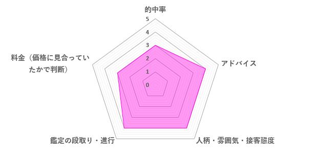 神女先生の口コミ評価(3.6/5)