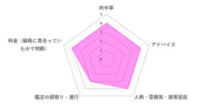 RAY先生の口コミ評価(3.8/5)