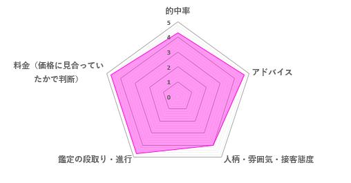 天河りんごの口コミ評価(4.47/5)