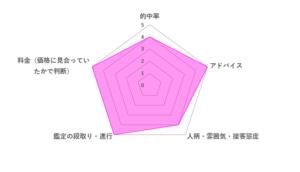 天河りんご先生の評価レーダーチャート