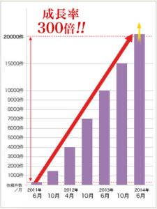 カリス成長率グラフ