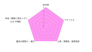 香桜先生の評価レーダーチャート