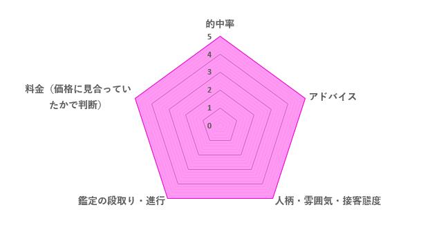 桐花先生の口コミ評価(5.0/5)