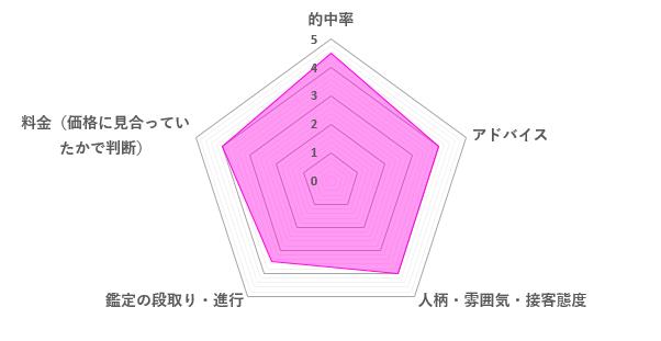 貞心先生の口コミ評価(4.0/5)