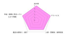 貞心先生の評価レーダーチャート