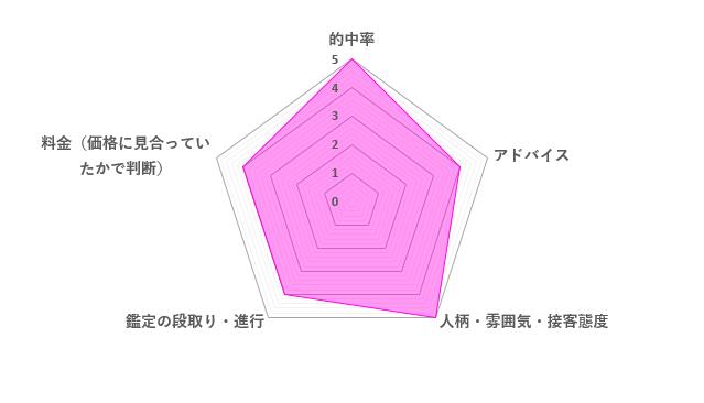 月村天音先生の評価レーダーチャート