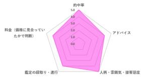 アンジュ先生の口コミ評価(4.4/5)