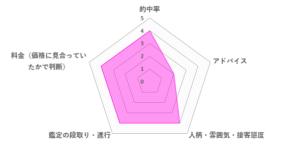 明華先生の口コミ評価(3.6/5)