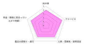 紫姫先生の口コミ評価(3.93/5)