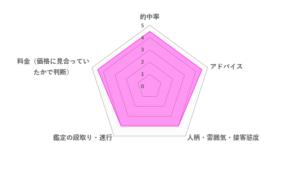 紫姫先生の口コミ評価(4.3/5)