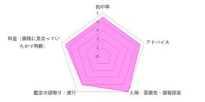 咲耶ローズマリー先生の口コミ評価(4.5/5)