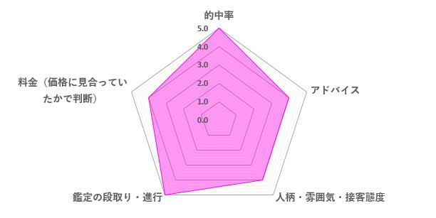 七波先生の口コミ評価(4.4/5)