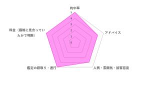 ユア先生の評価レーダーチャート