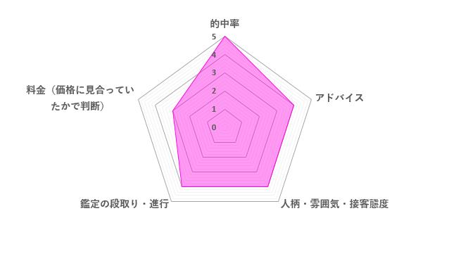 諸縁先生の口コミ評価(4.0/5)