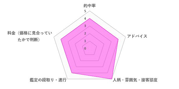 樹念先生の口コミ評価(4.2/5)