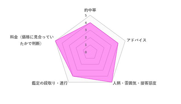 琉羽先生の口コミ評価(4.4/5)