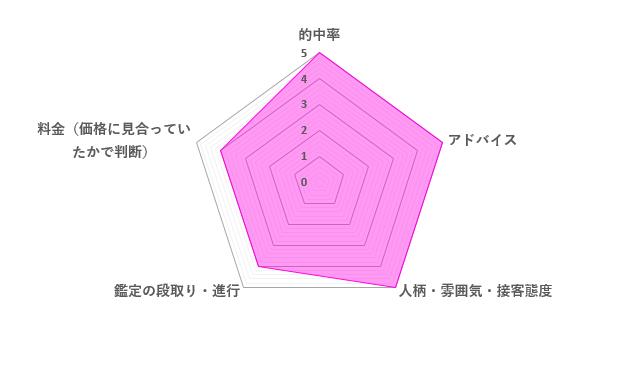 太郎先生の評価レーダーチャート