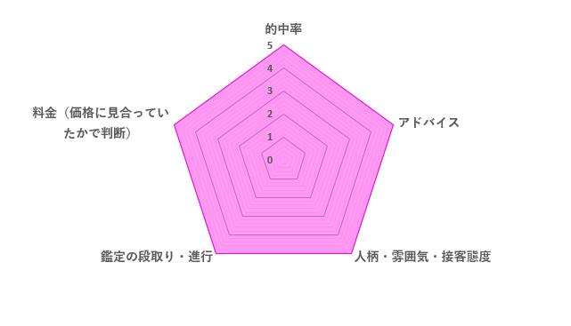 菫先生の評価レーダーチャート
