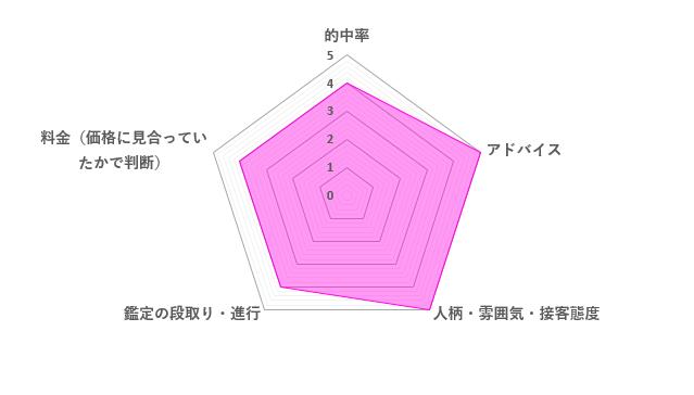 粋蓮先生の口コミ評価(4.4/5)