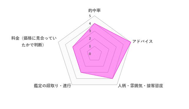 瑠璃華先生の口コミ評価(3.8/5)