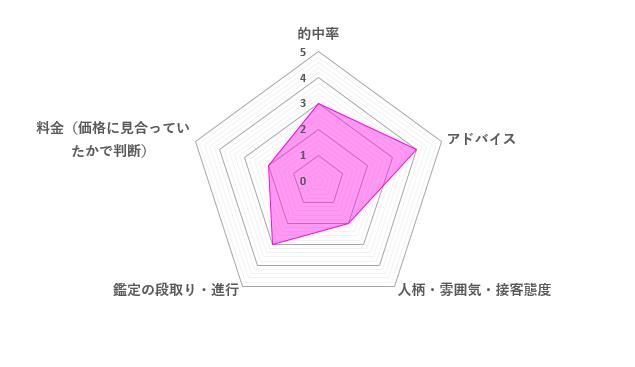 魅理亜先生の口コミ評価(2.8/5)