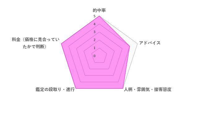 珠清先生の口コミ評価(4.8/5)