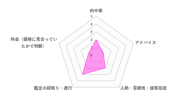 春華先生の口コミ評価(1.8/5)