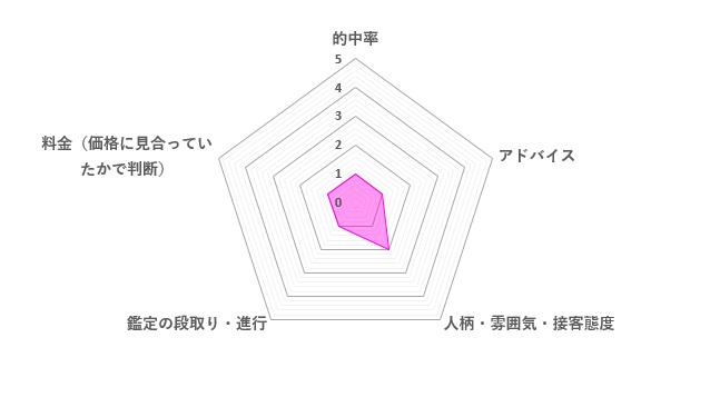 じゅるりあ先生の口コミ評価(1.2/5)