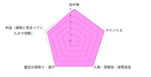 景斗先生の口コミ評価(4.9/5)