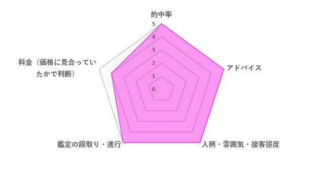 美々先生の口コミ評価(4.8/5)