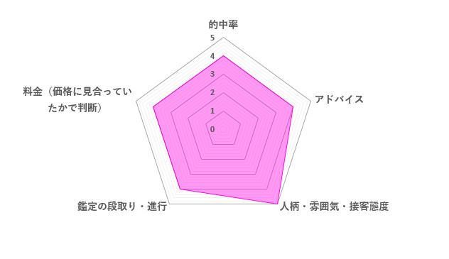レナ先生の口コミ評価(4.2/5)