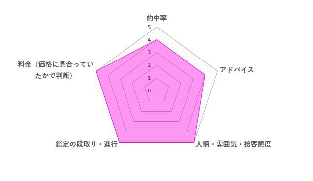 宝仙ミロ先生の口コミ評価(4.6/5)