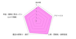 豊玉先生の口コミ評価(4.6/5)
