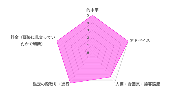 アネク先生の口コミ評価(4.8/5)