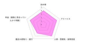 彩花先生の口コミ評価(3.8/5)