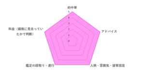 うさぎ先生の評価レーダーチャート