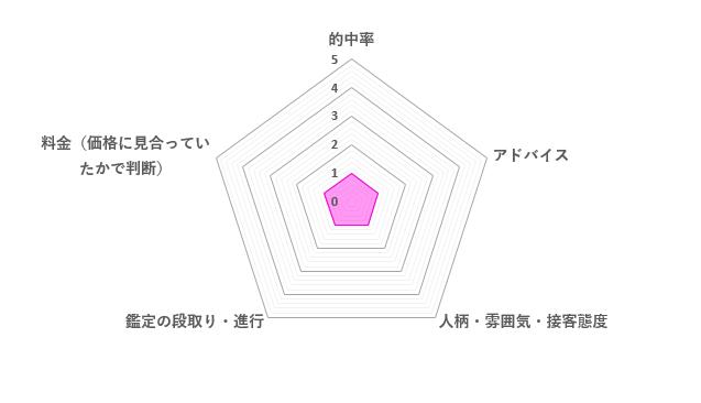 真理先生の口コミ評価(1.0/5)