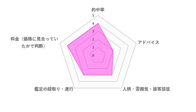 アヤノ先生の口コミ評価(3.2/5)