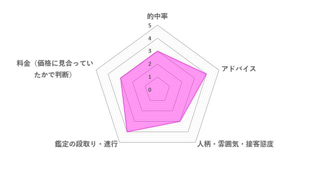 水鏡(なみ)先生の口コミ評価(3.4/5)