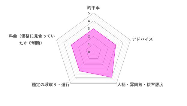 まこと先生の口コミ評価(3.2/5)
