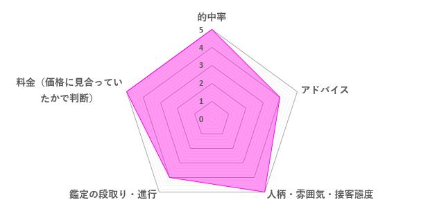 瑞穂先生の口コミ評価(4.6/5)