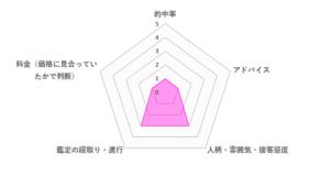 ナタリ先生の口コミ評価(1.8/5)