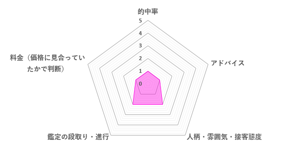 瀬那先生の口コミ評価(1.4/5)