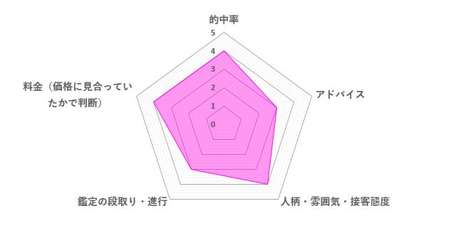 ティア先生の口コミ評価(3.6/5)
