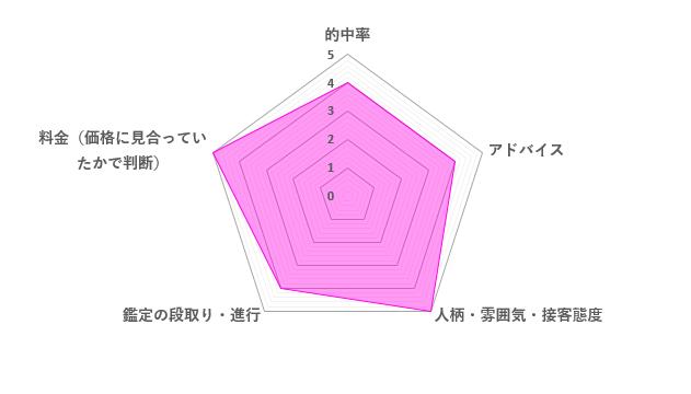 是空先生の口コミ評価(4.4/5)