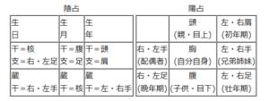 陰占・人体星図(=陽占)