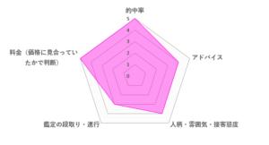 アクアローズ先生の口コミ評価(4.2/5)